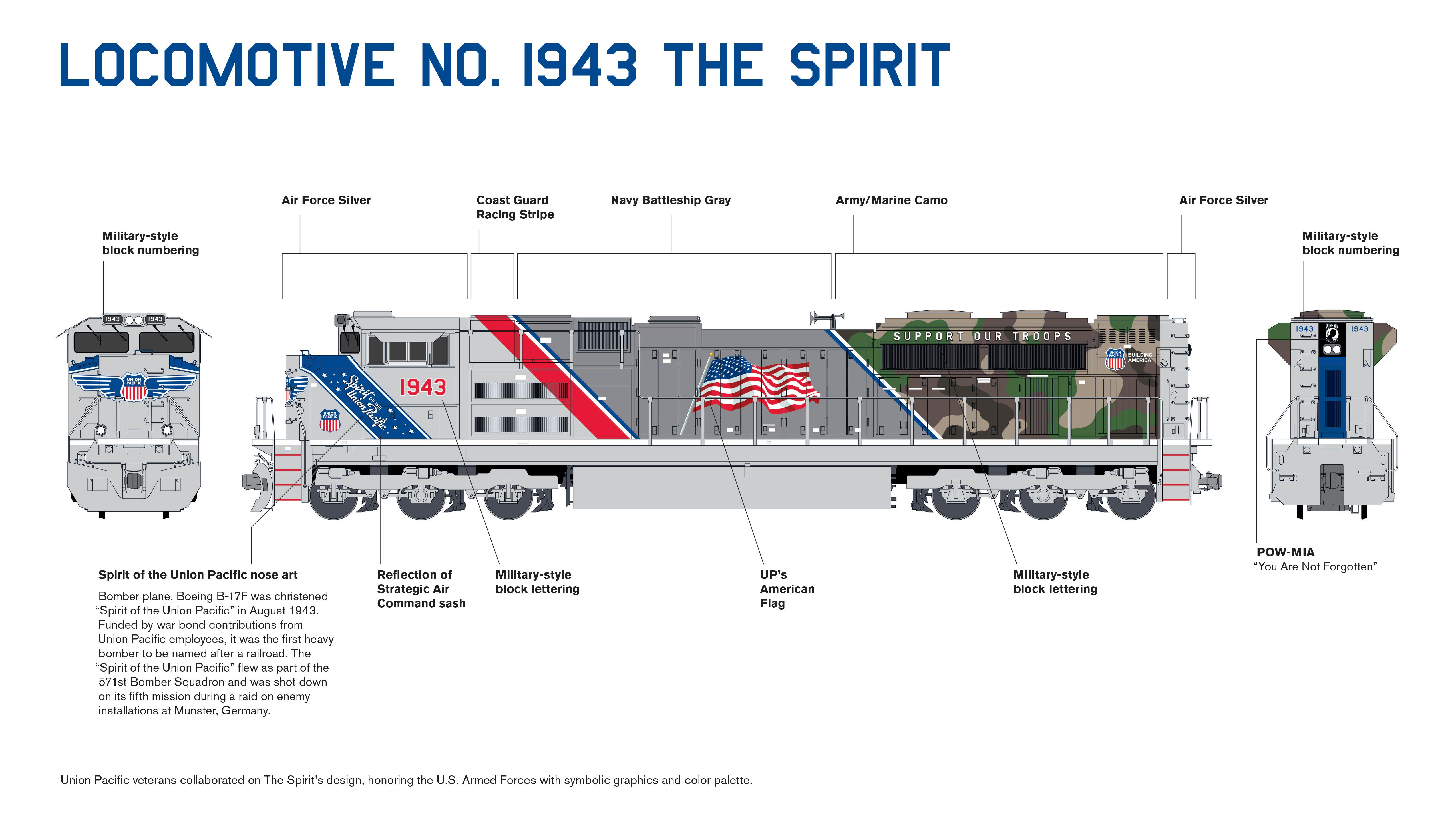 Spirit of the Union Pacific SD70ACe Diesel graphics image